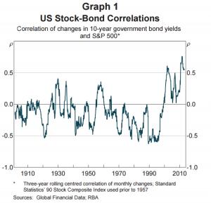 US Stock-Bond Correlations